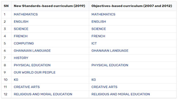 ges new curriculum-Old-vs-New-subjects-comparison