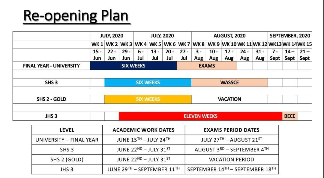 New School Reopening Date And Academic Calendar for JHS, SHS & University Students